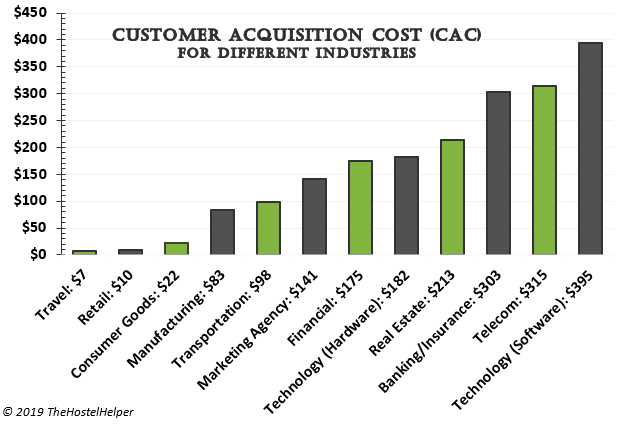 Customer Acquistion Costs For Different Industries - OTA