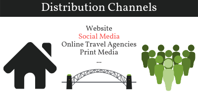 Hostel Social Media - Distribution Channel