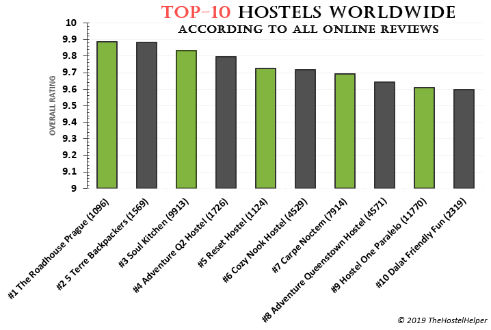 List Of The Top 10 Hostels Worldwide