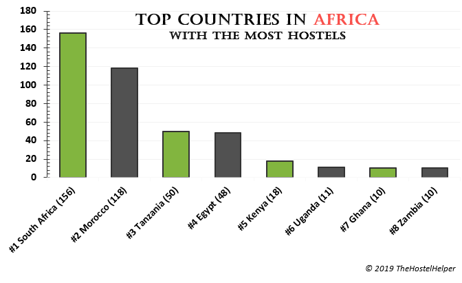 Number Of Hostels In Africa