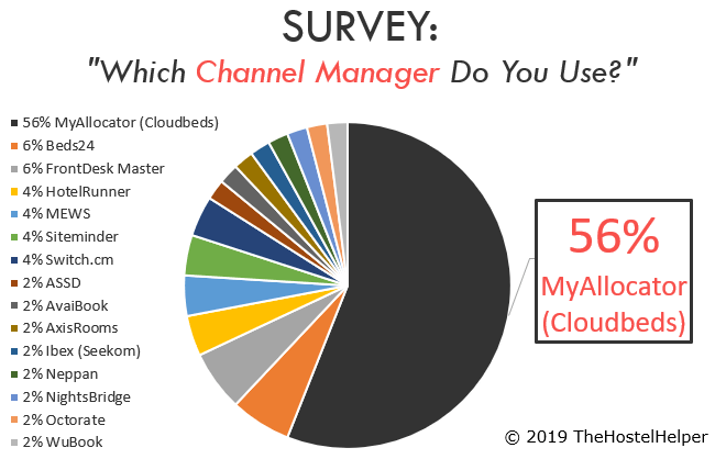 Channel Manager Hostel Statistics
