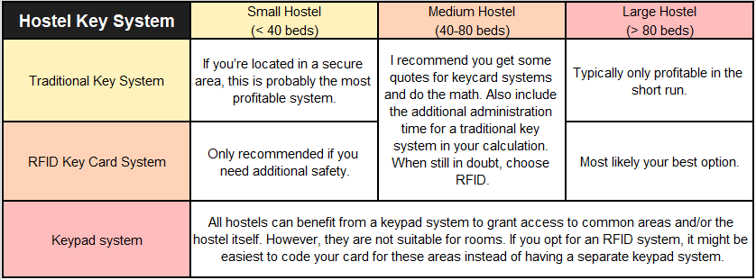 Hostel Key Entry System Matrix