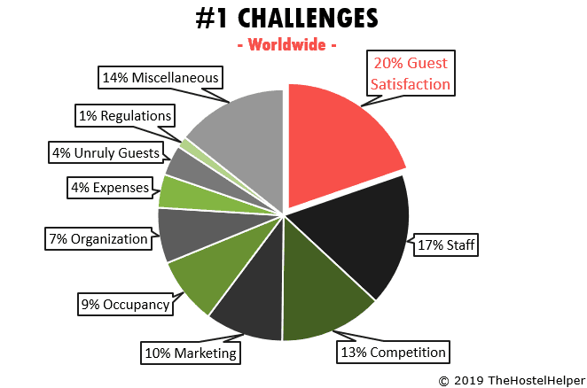 Challenges Hostel Owners Survey Results