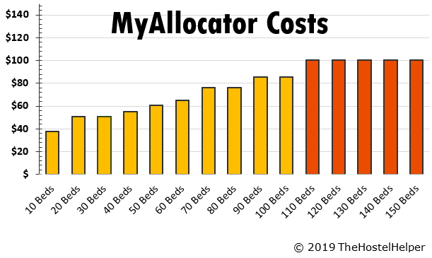 MyAllocator Pricing Channel Manager