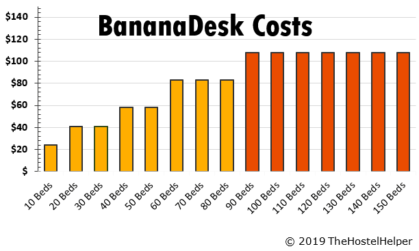 BananaDesk Pricing Property Management Software