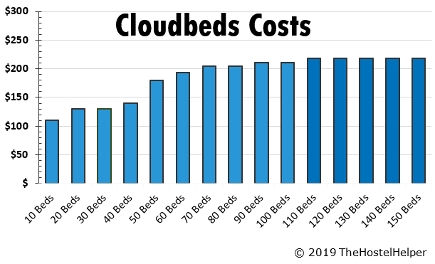 Cloudbeds Pricing Property Management System