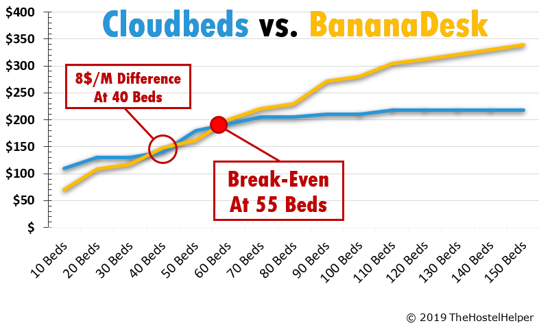 Cloudbeds vs. BananaDesk Pricing Comparison