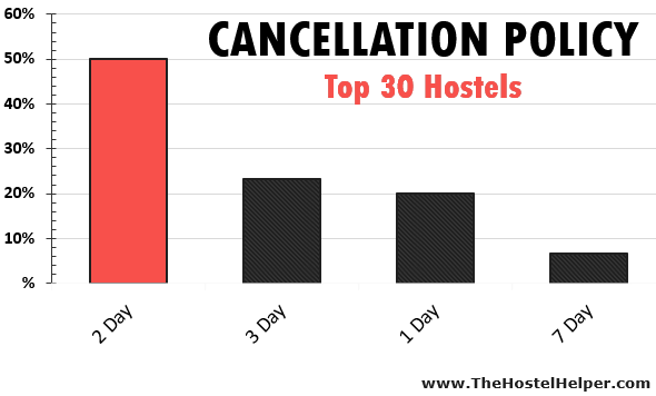 Hostel Cancellation Policy