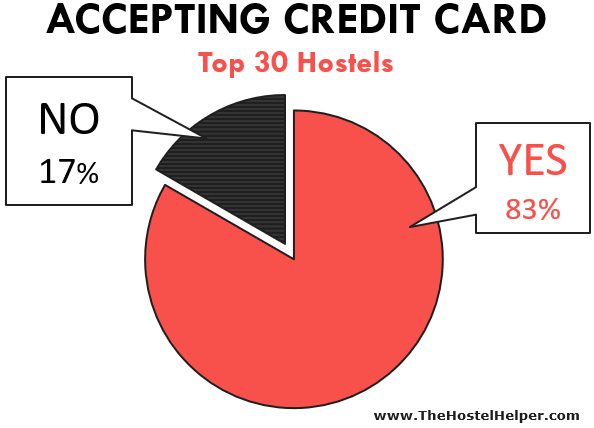 Hostel Credit Card Acceptance