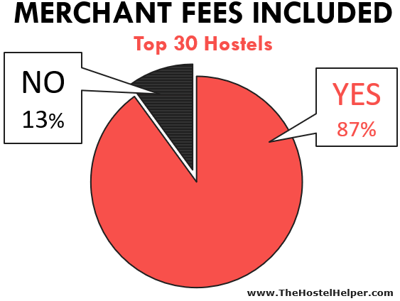 Hostel Merchant Fees