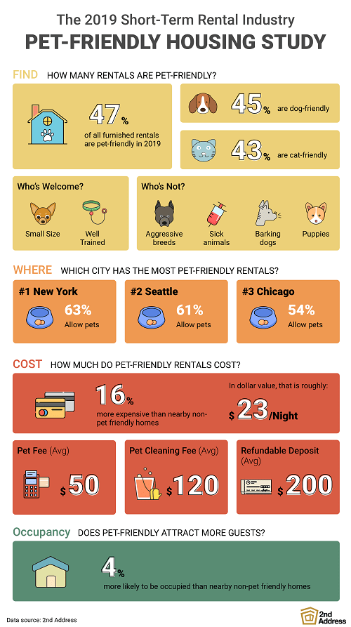 Pet-Friendly Hostel Policy Statistics