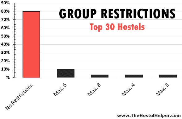 Hostel Group Policies