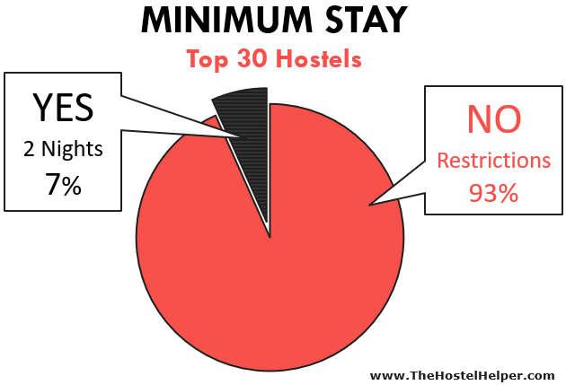 Minimum Stay Hostel Policy