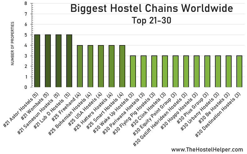 Top 21-30 Biggest Hostel Chains Worldwide