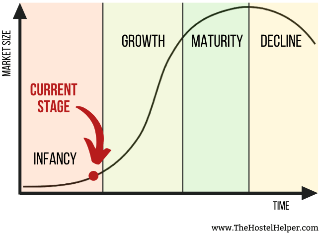 Hostel Growth Stages / Current Industry