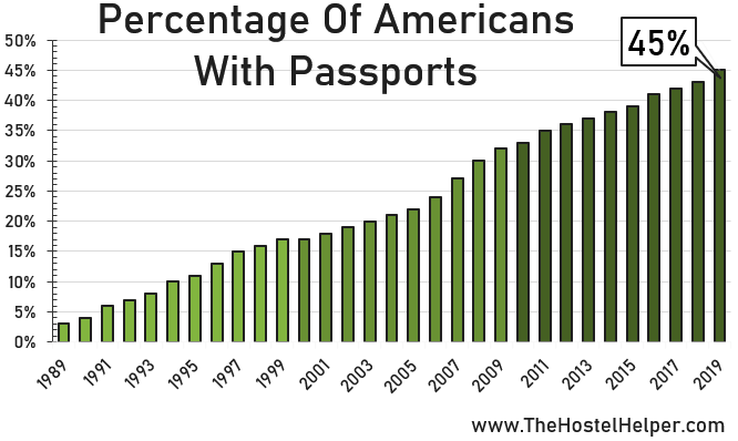 Number Of Americans That Own A Passport