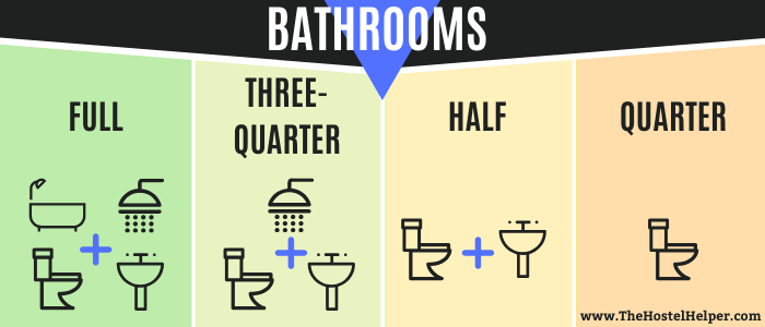 Full Bathroom vs. Quarter Bathrooms