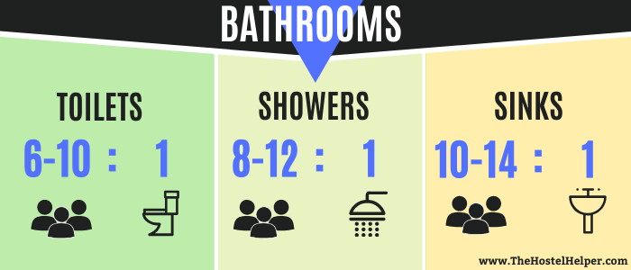 Toilet-Ratio, Shower-Ratio, Sink-Ratio