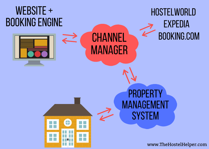 Channel Manager For More Hostel Bookings
