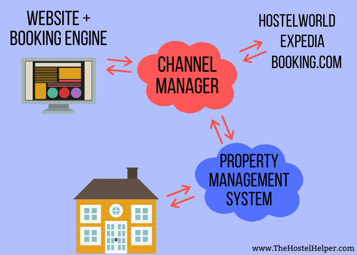 Property Management Software For Hostels