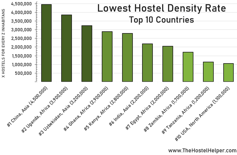Lowest Hostel Density Rate