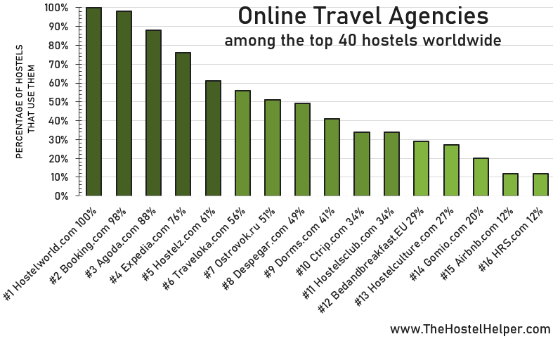 Online Travel Agencies For Hostels