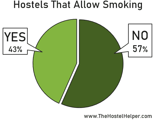 Facts About Hostels