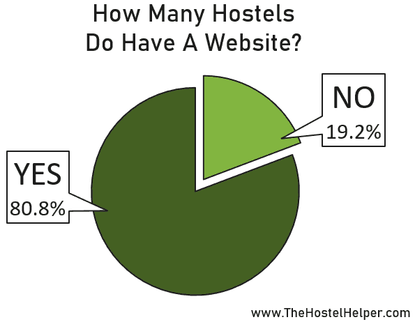 Hostel Website Statistics