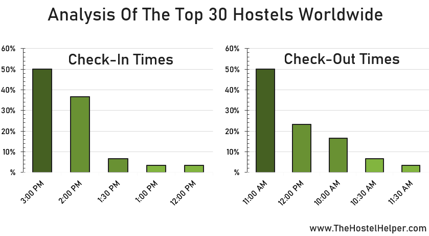 Check-in & Check-Out Times Of Hostels