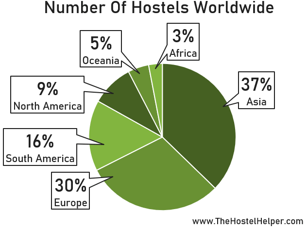 Number Of Hostels Worldwide