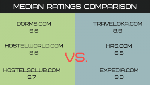 Online Travel Agency Comparison